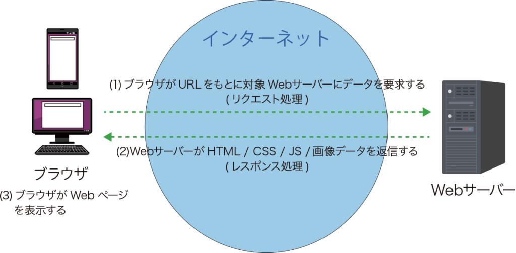 ブラウザとWebサーバーのリクエスト処理とレスポンス処理