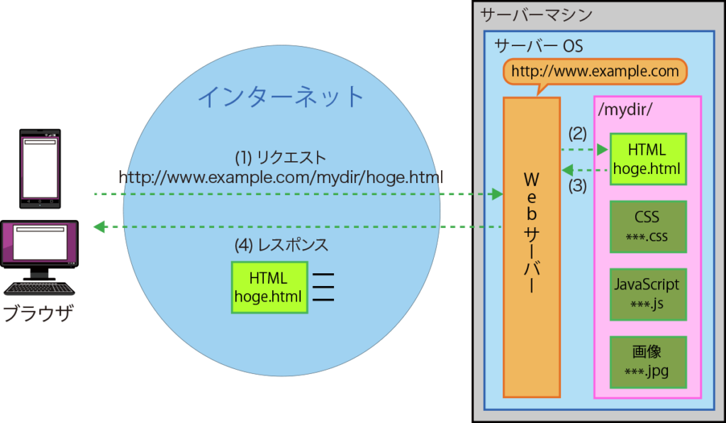 【STEP1】HTMLを取得する