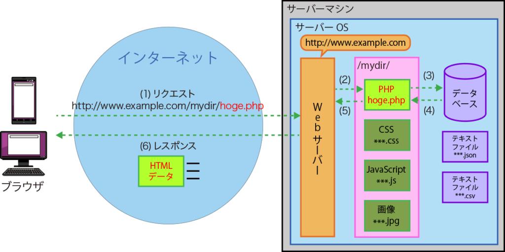 PHPプログラムの処理の流れ