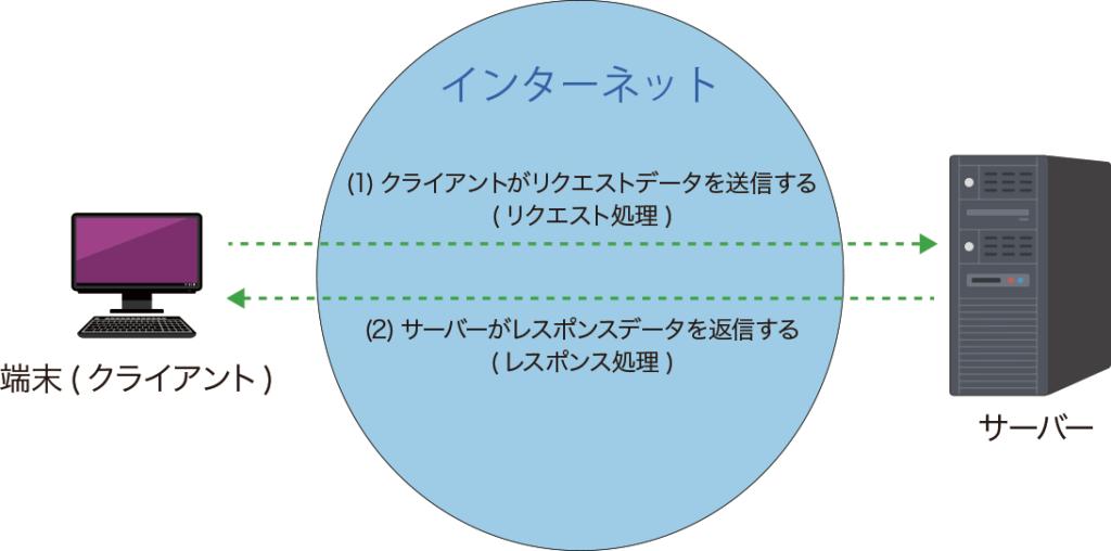 リクエスト処理とレスポンス処理
