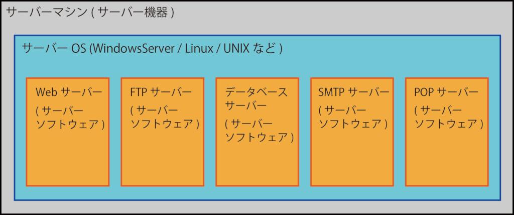 サーバーマシン&サーバーOS&サーバーソフトウェアの関係図
