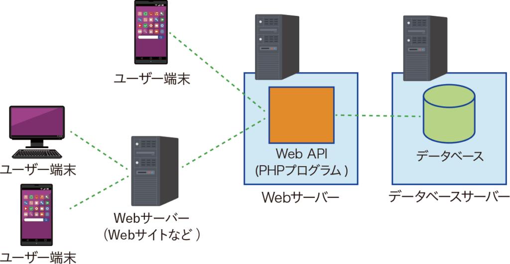 図:Web API を使用したシステムの構成