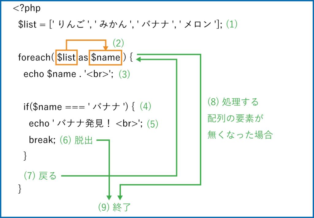 foreach文でbreakを使った処理の流れの説明図