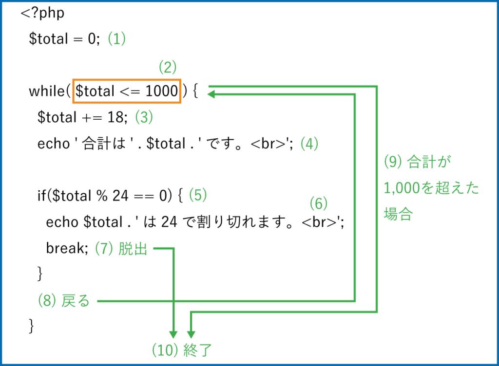 while文でbreakを使った処理の流れの説明図