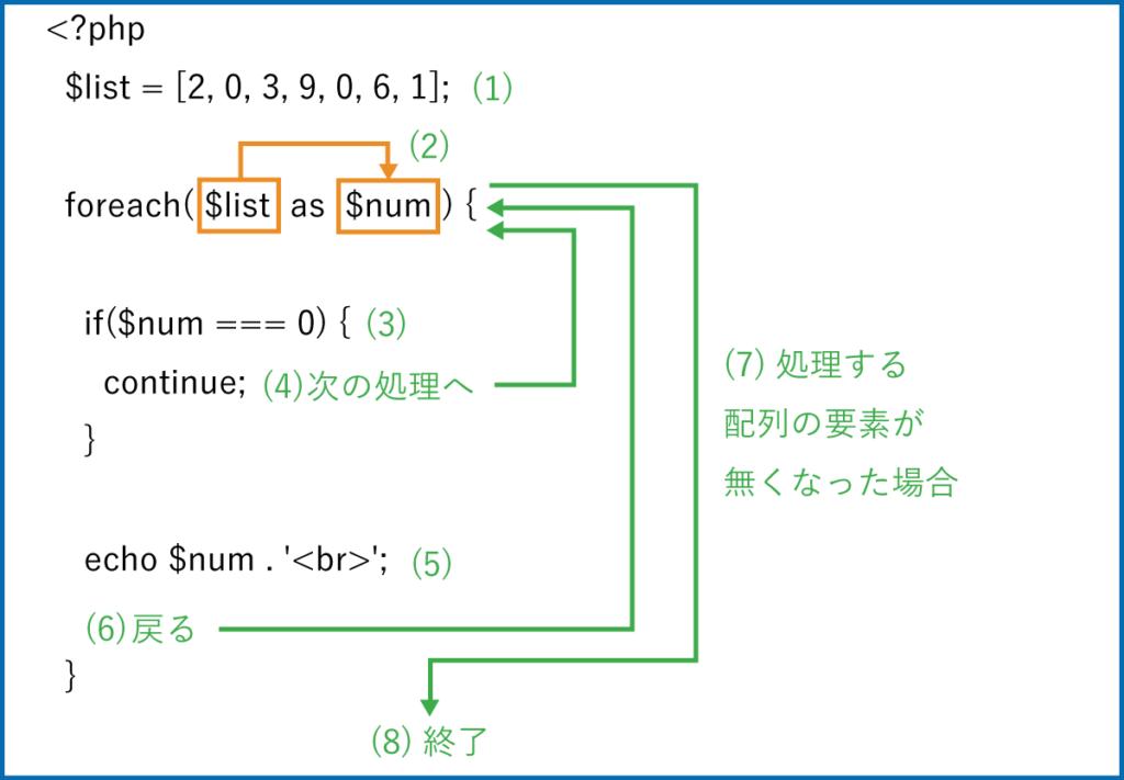 continueを使ったサンプルプログラム