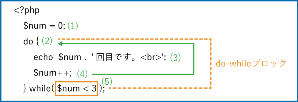 PHPのdo-while文の説明図