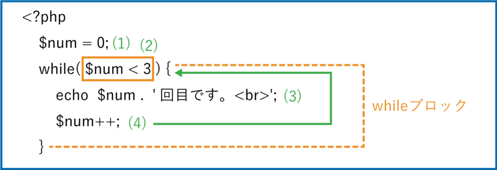 PHPのwhile文の説明図