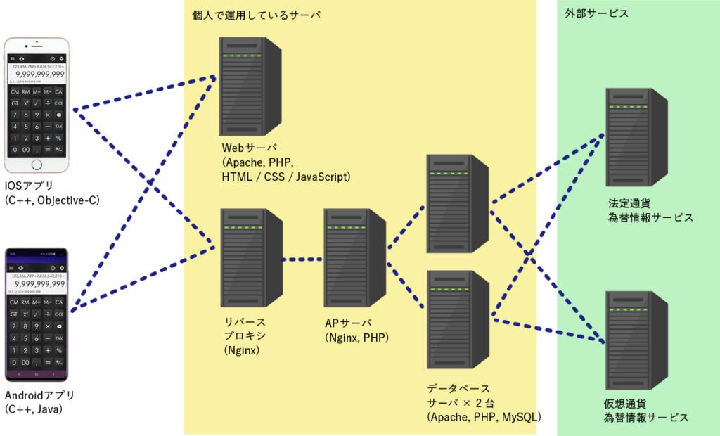電卓アドバンスのシステム構成図